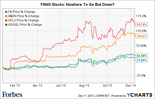 Why FANG Stocks Might Fade In 2016, And What It Means For ...