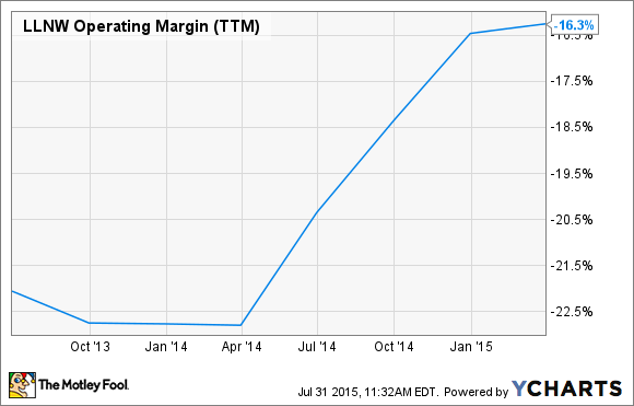 LLNW Operating Margin (TTM) Chart