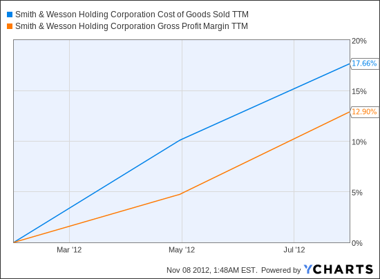 SWHC Cost of Goods Sold TTM Chart
