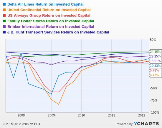 DAL Return on Invested Capital Chart