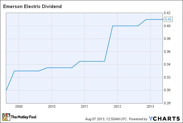 EMR Dividend Chart