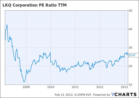 LKQ PE Ratio TTM Chart