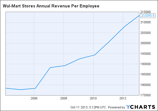 WMT Annual Revenue Per Employee Chart