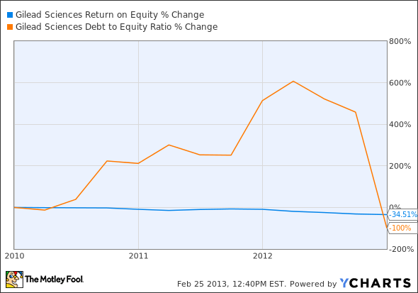 GILD Return on Equity Chart
