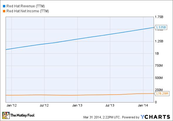 RHT Revenue (TTM) Chart