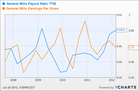 GIS Payout Ratio TTM Chart
