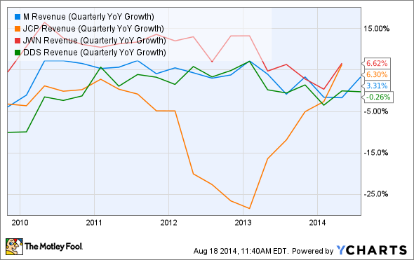 M Revenue (Quarterly YoY Growth) Chart