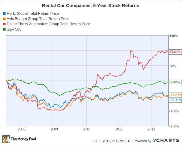 HTZ Total Return Price Chart