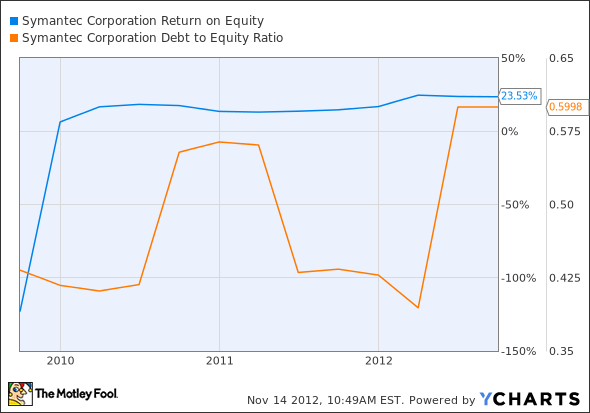 SYMC Return on Equity Chart