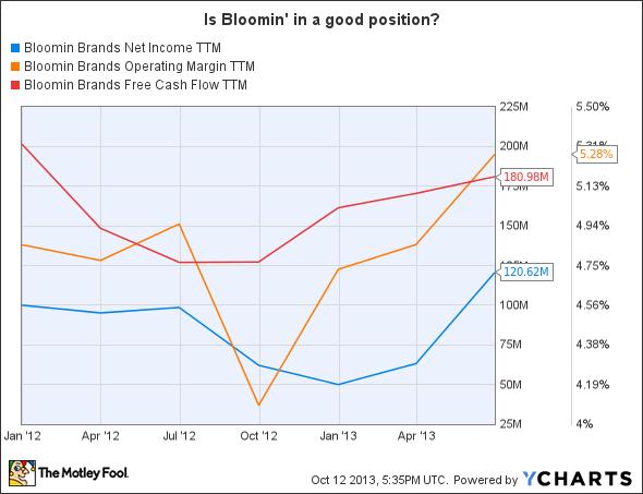 BLMN Net Income TTM Chart