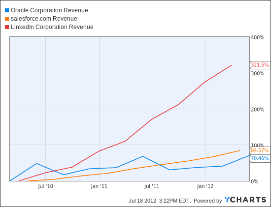 ORCL Revenue Chart