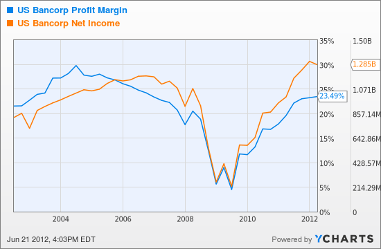 USB Profit Margin Chart