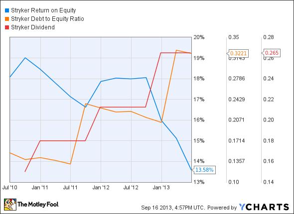 SYK Return on Equity Chart