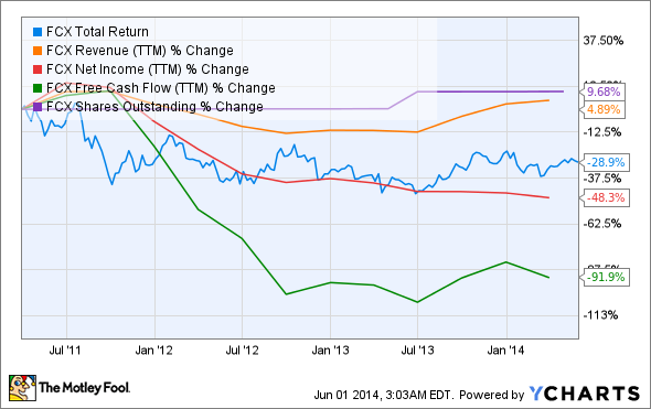 FCX Total Return Price Chart