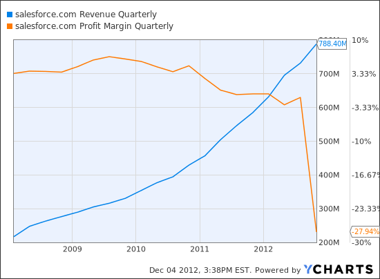 CRM Revenue Quarterly Chart