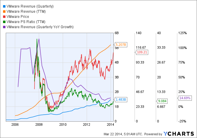 VMW Revenue (Quarterly) Chart
