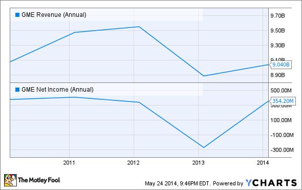 GME Revenue (Annual) Chart