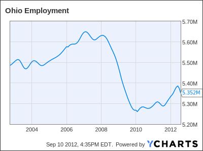 Ohio Employment Chart