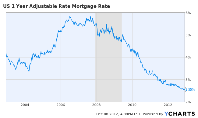 US 1 Year Adjustable Rate Mortgage Rate Chart