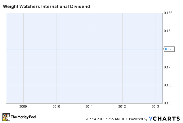 WTW Dividend Chart