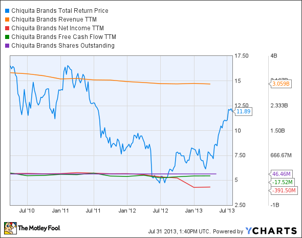 CQB Total Return Price Chart