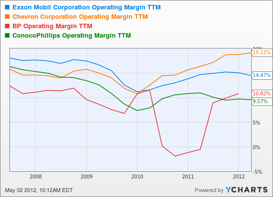 XOM Operating Margin TTM Chart
