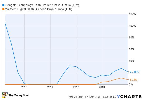 STX Cash Dividend Payout Ratio (TTM) Chart