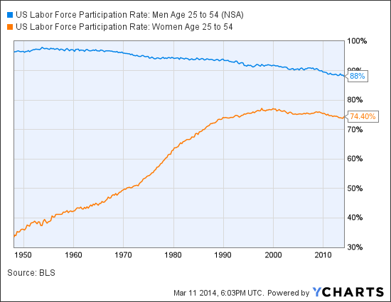US Labor Force Participation Rate: Men Age 25 to 54 Chart