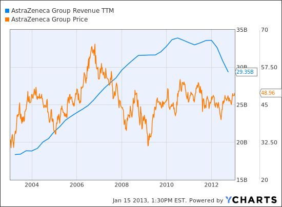 AZN Revenue TTM Chart