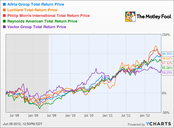 MO Total Return Price Chart