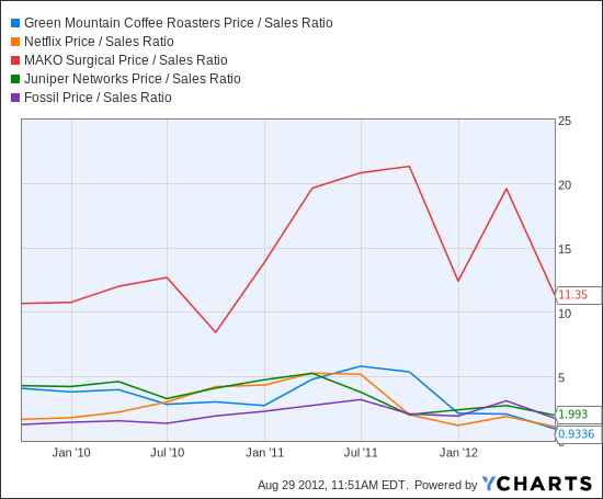 GMCR Price / Sales Ratio Chart