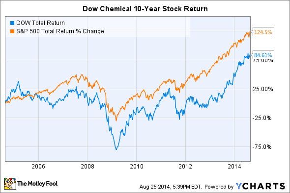 DOW Total Return Price Chart