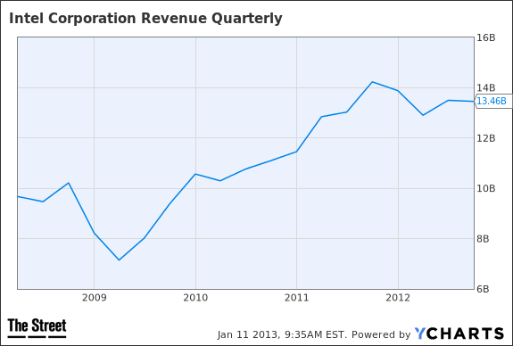 INTC Revenue Quarterly Chart