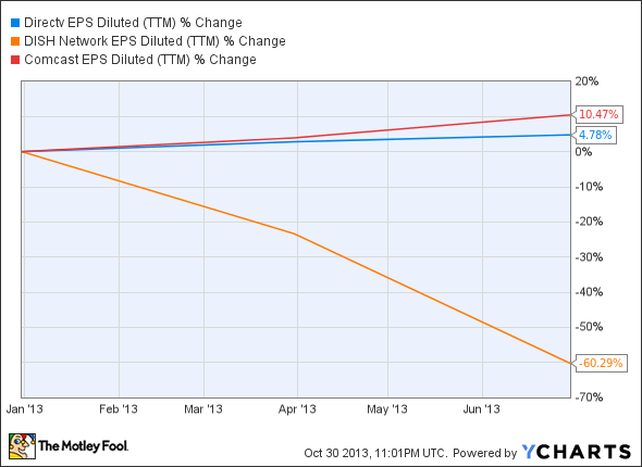 DTV EPS Diluted (TTM) Chart