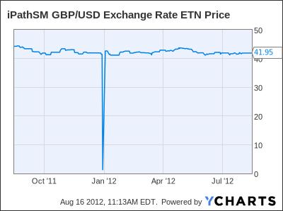 GBB Chart
