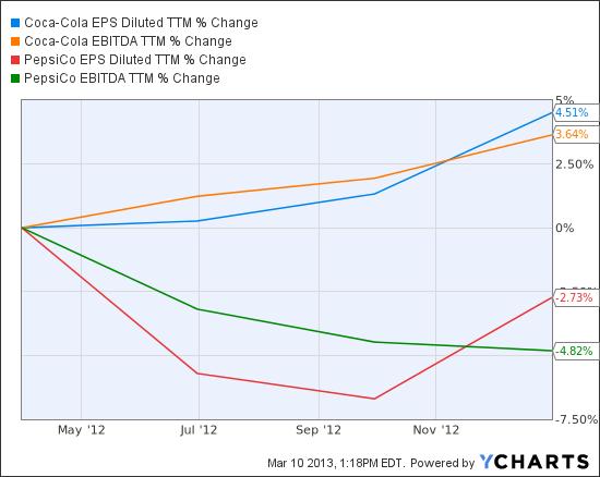 KO EPS Diluted TTM Chart