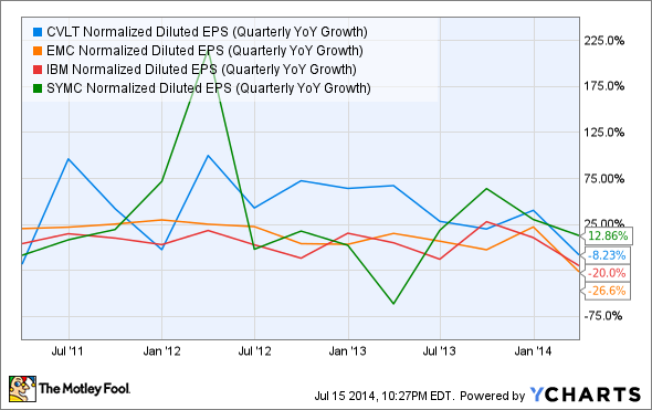 CVLT Normalized Diluted EPS (Quarterly YoY Growth) Chart