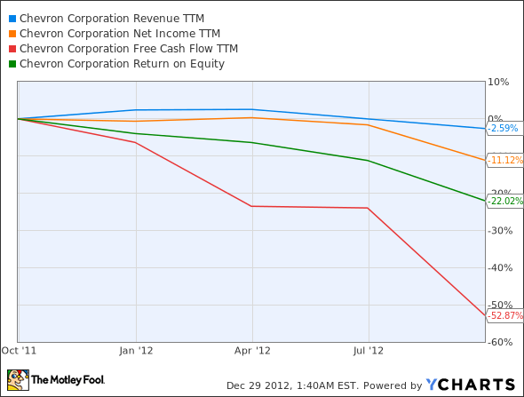 CVX Revenue TTM Chart