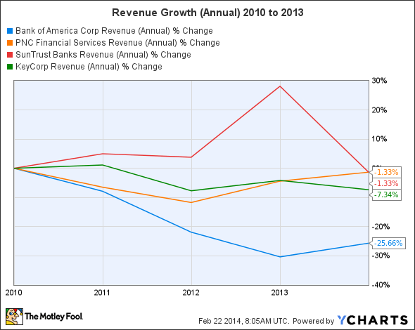 BAC Revenue (Annual) Chart