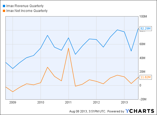 IMAX Revenue Quarterly Chart