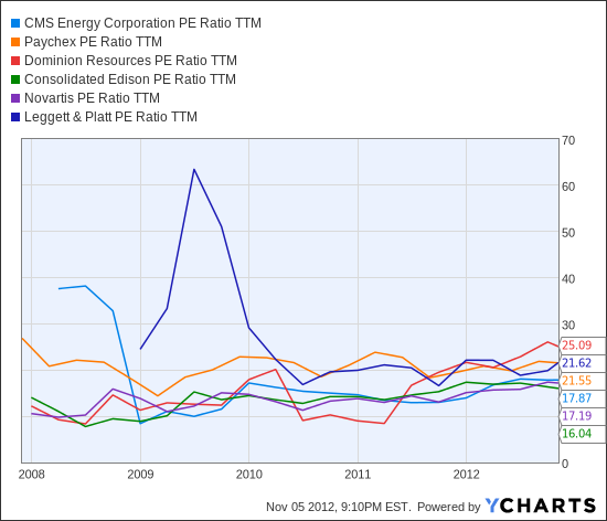 CMS PE Ratio TTM Chart