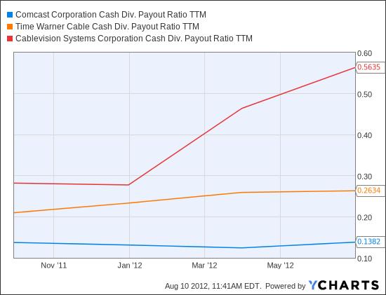 CMCSA Cash Div. Payout Ratio TTM Chart