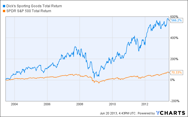 DKS Total Return Price Chart