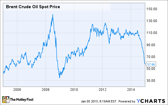 Oil News: Oil Prices Keep Plunging As Surging Supplies Offset
