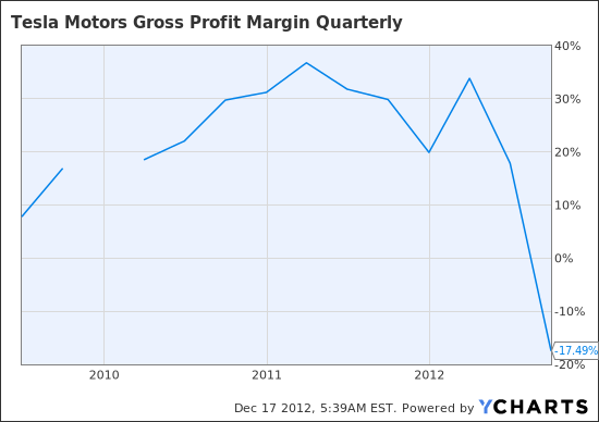 TSLA Gross Profit Margin Quarterly Chart