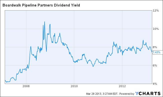 BWP Dividend Yield Chart