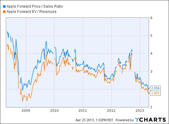 AAPL Forward Price / Sales Ratio Chart