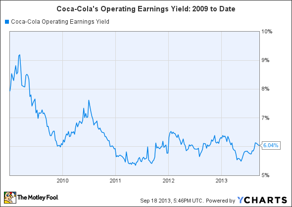 KO Operating Earnings Yield Chart