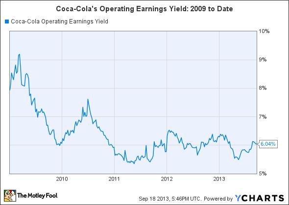 KO Operating Earnings Yield Chart