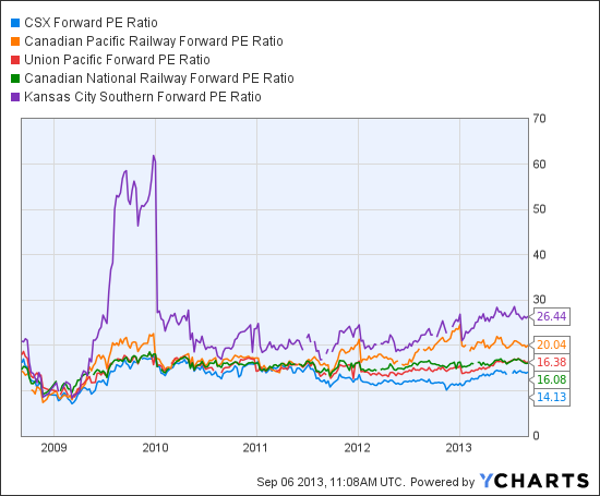 CSX Forward PE Ratio Chart